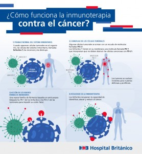 infografia cancer redes