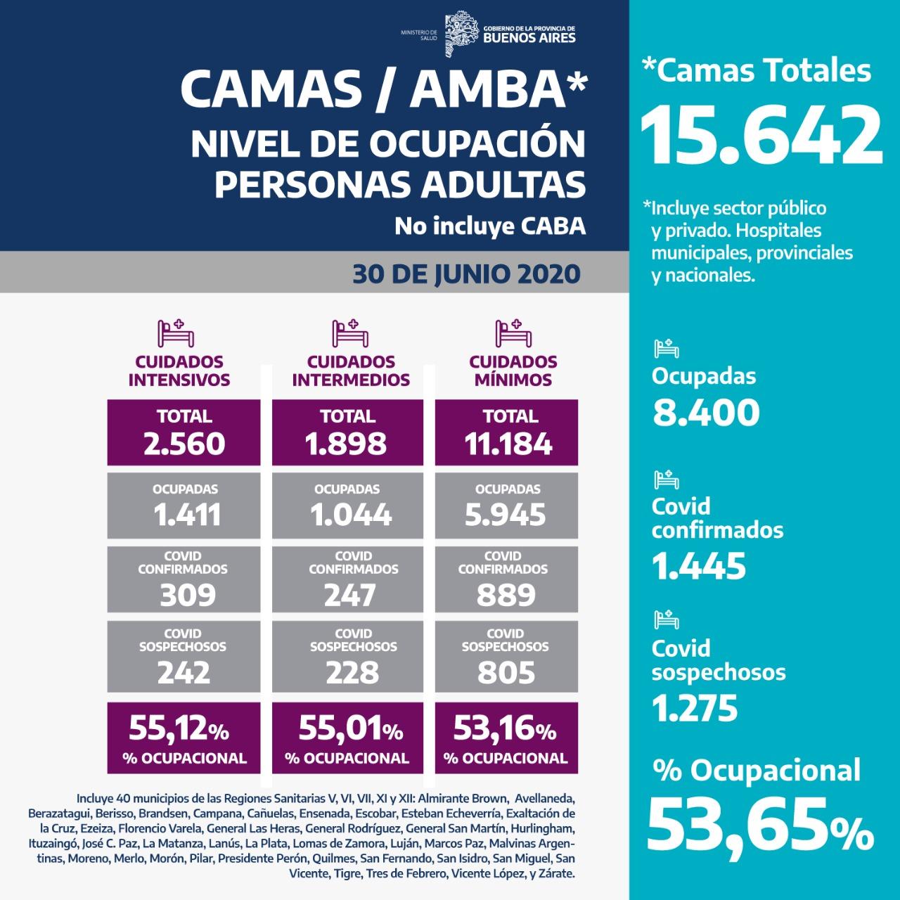 CAMAS AMBA NIVEL DE OCUPACIÓN PERSONAS ADULTAS