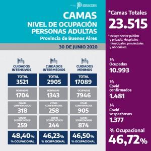 CAMAS-NIVEL DE OCUPACIÓN PERSONAS ADULTAS