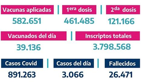 DATOS DIARIOS BUENOS AIRES VACUNATE