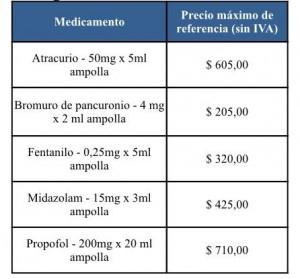 Medicamentos del acuerdo